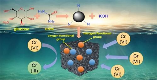 Preparation of nitrogen-doped porous carbon material-schematic diagram of adsorption mechanism