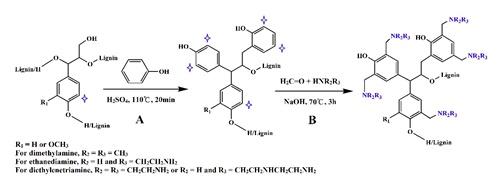 Preparation mechanism diagram of lignin-based slow-release nitrogen fertilizer