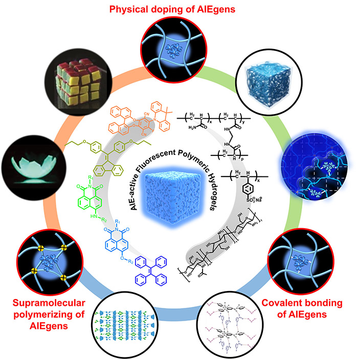 The schemetic illustration of the synthesis strategies of AIE-active FPHs